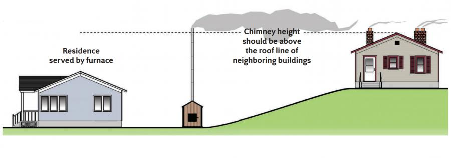 Graphic showing proper chimney height