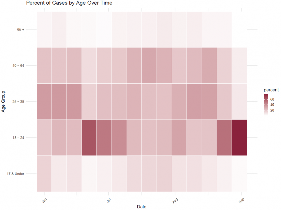 Heat map showing cases by age group over time. The darkest cell shows people 18-24 make up the largest portion of cases in September.