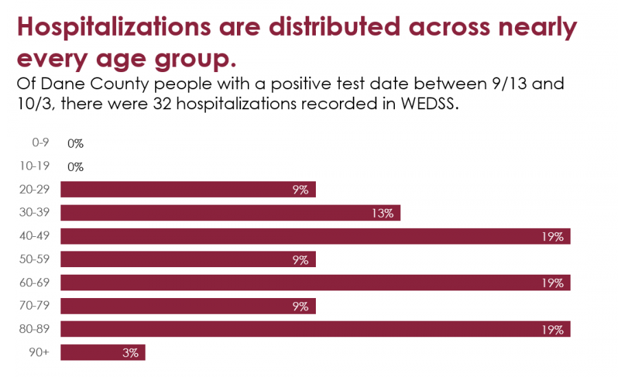 "Chart with heading that says, ""Hospitalizations are distributed across nearly every age group. Of Dane County people with a positive test date between 9/13 and 10/3, there were 32 hospitalizations recorded in WEDSS. 0-19 age groups have 0% hospitalizations. 20-29, 50-59, and 70-79 each have 9% of hospitalizations. 30-39 has 13%. 40-49, 60-69, and 80-89 each have 19%. 90+ has 3%."