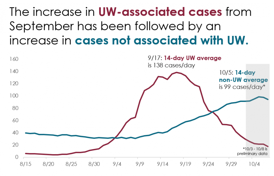 Chart shows UW and non-UW Dane County cases over time. The chart of UW cases looks like a bell curve that peaks around September 17. The line of non-UW cases in Dane County is more flat then starts to increase about 7-10 days after the UW peak. On September 17, the 14-day average of UW was 138 cases per day. On October 5, the 14-day non-uW average was 99 cases per day.